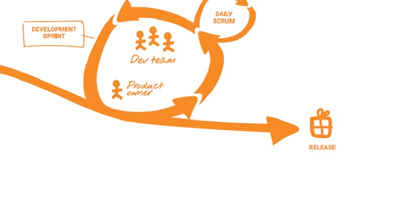 New agile process